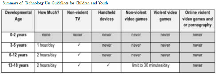 Summary-of-technology-use-guidelines-for-children-and-youth